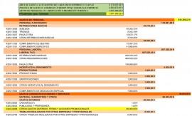 Presupuesto Turismo 4320